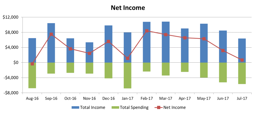 net income july 2017