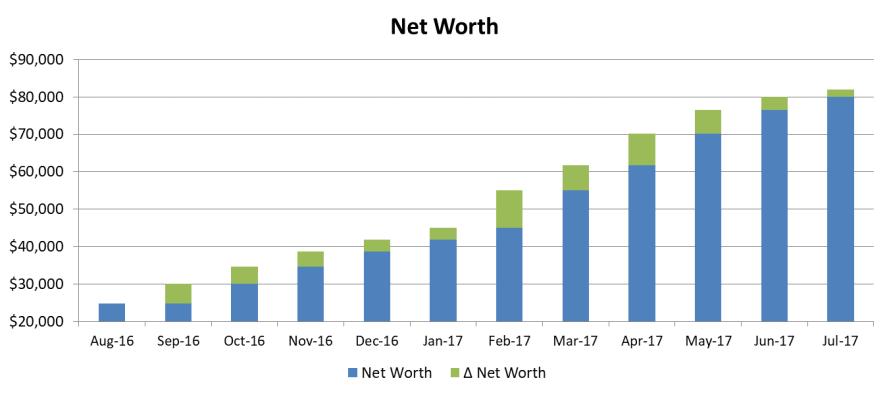 net worth july 2017