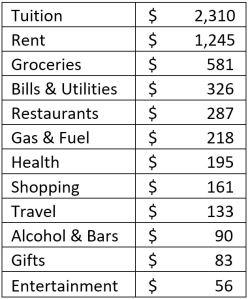 July 2017 spending